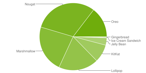android pie distributiecijfers
