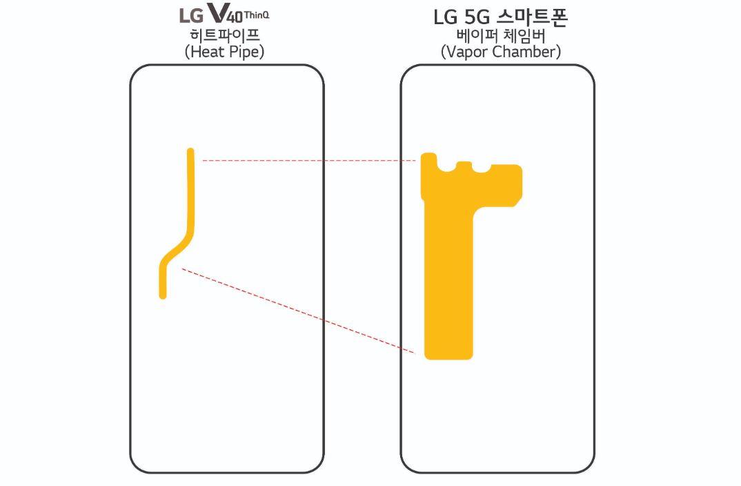5G-smartphone LG