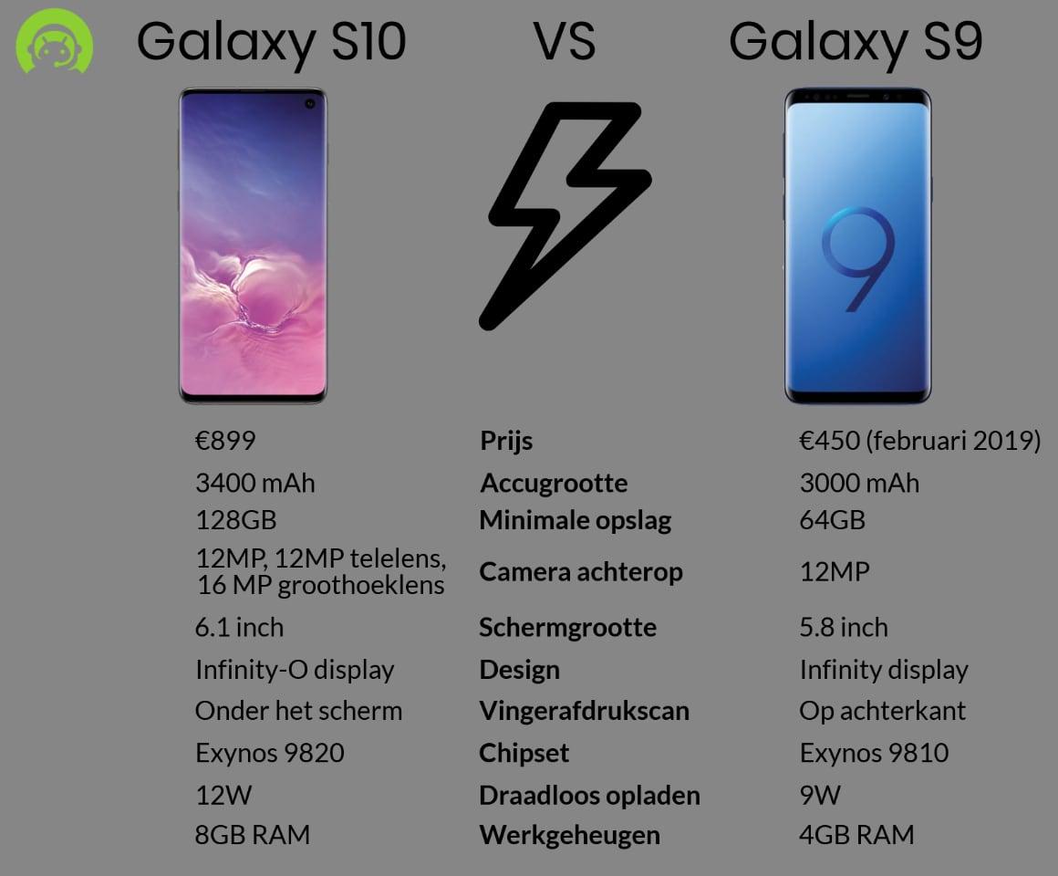 Galaxy S10 vs Galaxy S9