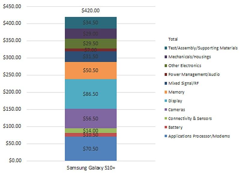 Samsung Galaxy S10 kostprijs