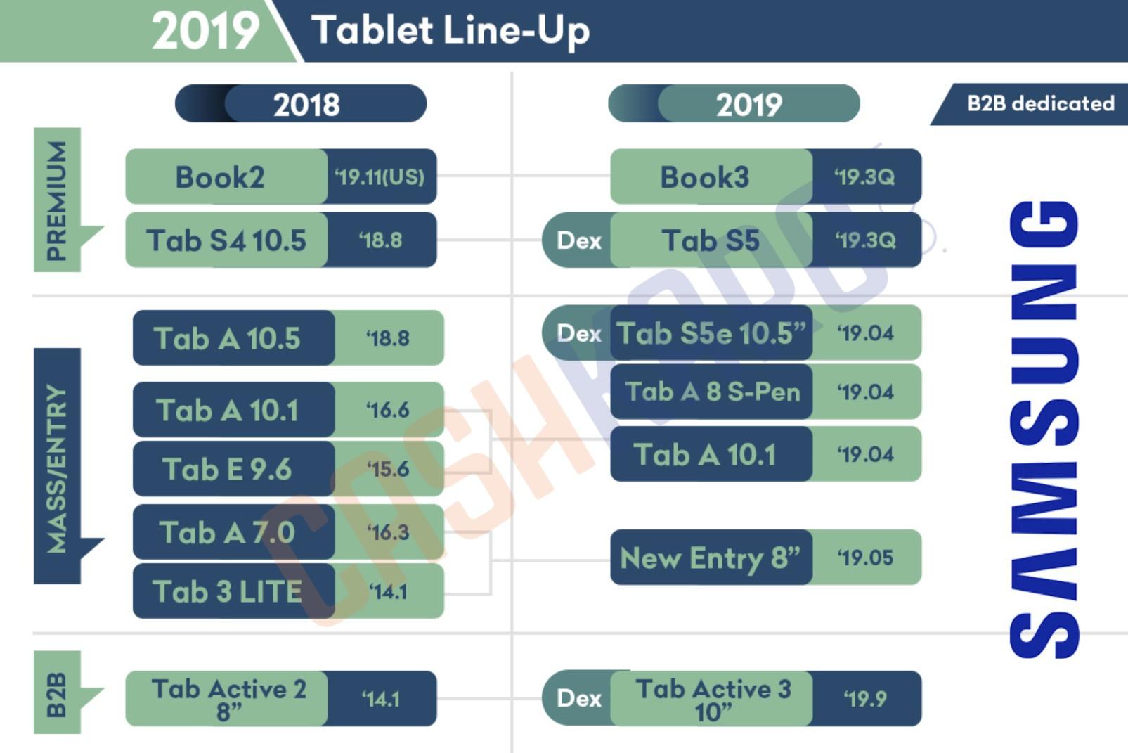 Nieuwe Samsung-tablets 2019
