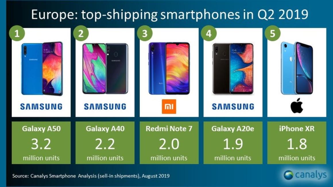 Samsung Galaxy A-serie succes