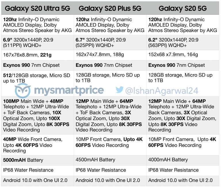 samsung galaxy s20 specificaties tabel