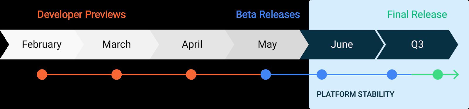 Android 11 schema