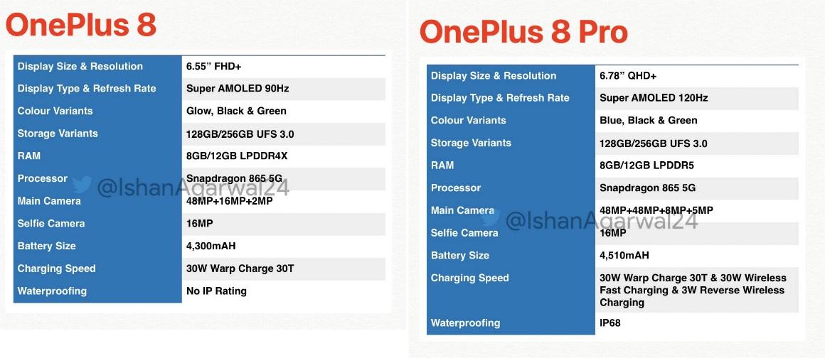 OnePlus & OnePlus 8 Pro-specificaties