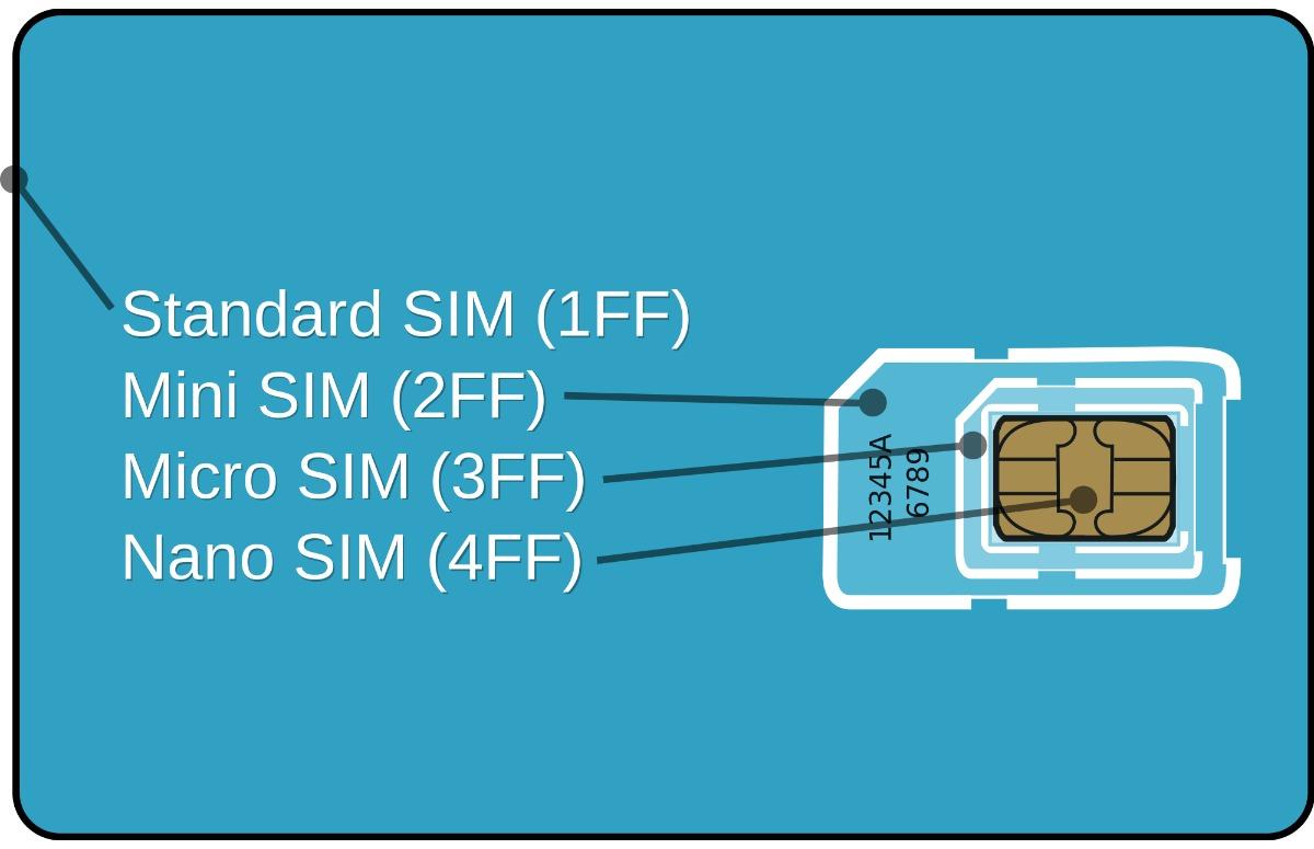 nano simkaart knippen verschillende formaten
