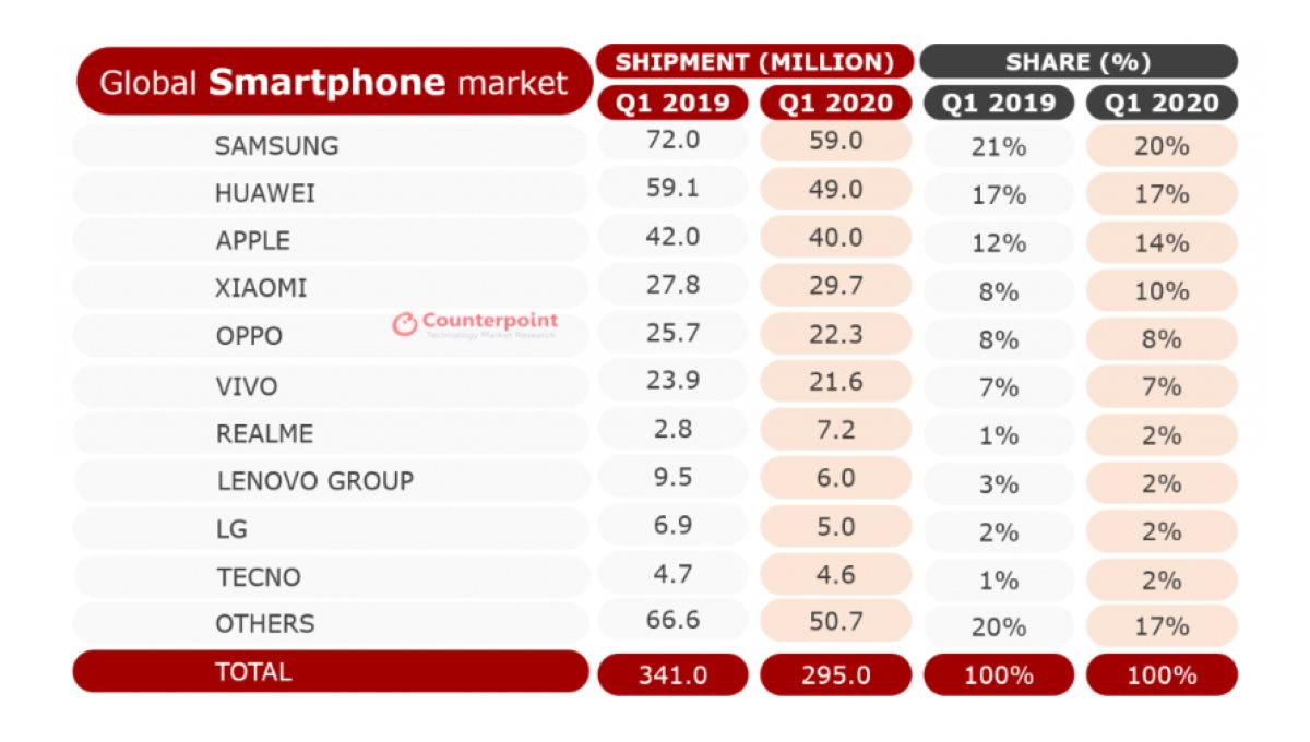 minder smartphone verkopen
