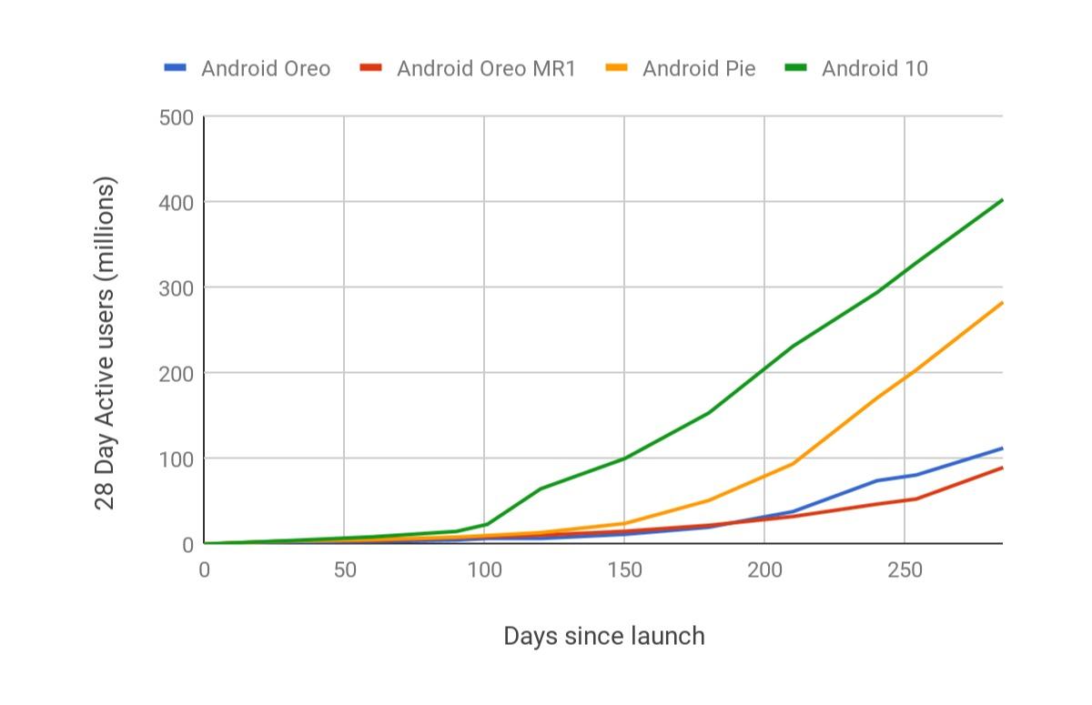 android 10 update adoptie