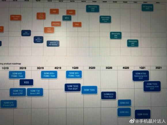 Qualcomm Roadmap 2020-2021