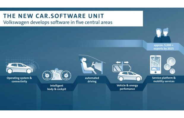 Android Automotive Volkswagen OS