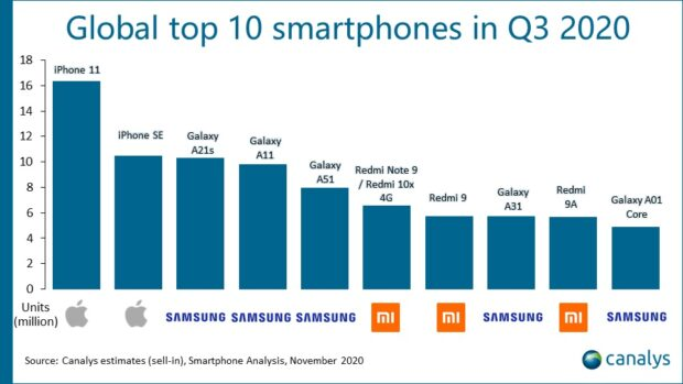 Canalys - best verkochte smartphone Q3 2020
