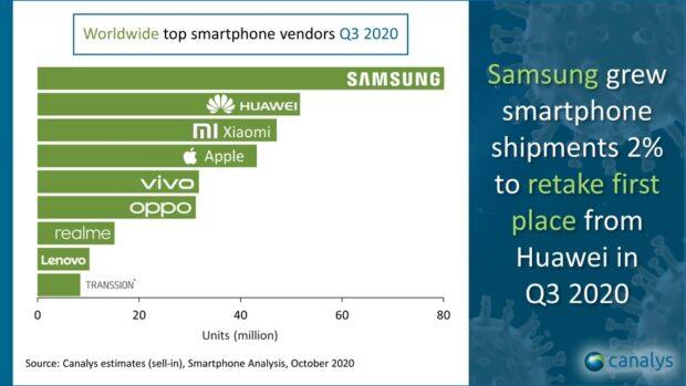 Canalys - meest verkochte smartphonemerken Q3 2020