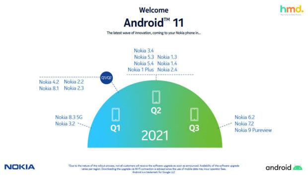 Nokia Android 11