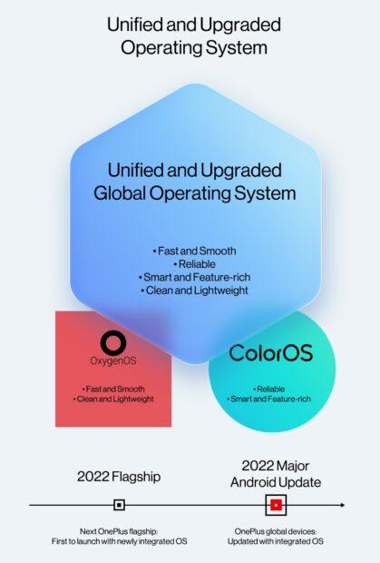 Unified OS - OnePlus en Oppo